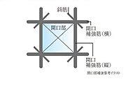 窓や出入口などの開口部には、開口部補強として開口部補強筋を施しています。(柱・梁・スラブとの接合部及び耐震スリットは除きます。)