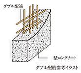 戸堺壁には、コンクリート内に鉄筋を二重に組むダブル配筋を採用。シングル配筋に比べて高い耐久性が得られます。