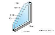 ガラスを2枚組み合わせて、間に空気層を入れた複層ガラスを採用。※共用部は除きます。