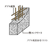 外壁には、コンクリート内に鉄筋を二重に組みダブル配筋を採用。シンプル配筋を採用。シングル配筋に比べて高い耐久性が得られます。※一部除きます。