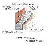 外壁には、コンクリート内に鉄筋を二重に組むダブル配筋(一部ダブル千鳥配筋)を採用。シングル配筋に比べて高い耐久性が得られます。