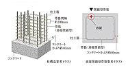 建物の耐久性において最も重要な役割を果たす構造柱には、帯筋の継手部分を溶接した溶接閉鎖型帯筋を採用。※一部除きます。