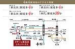 4線4駅が利用でき、大阪・三ノ宮へ快適アクセス。