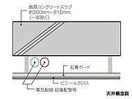 スラブ厚は約200mm~約210mm(一部除く)を確保し、上下階の音の伝わりに配慮しています。さらに天井は二重天井とし、住戸内での配線・配管のメンテナンスや、将来の更新にも配慮しています。