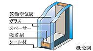 2枚のガラスの間に空気層を設けた複層ガラスを採用。断熱効果があり、結露の発生を抑制します。