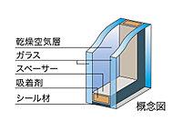 次世代エネルギー基準に適合し環境負荷を軽減する「複層ガラス」を採用。断熱効果もあり、省エネ効果も発揮します。