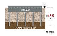 建物の下に杭を打ち込み、杭の先端を支持地盤まで到達させ、杭の摩擦力と支持層による反力により建物全体を支える基礎工法。