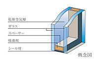 次世代省エネ基準に適合してさまざまな環境に対応する「複層ガラス」を採用。断熱効果により、省エネ効果も発揮します。
