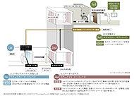 角住戸のプライバシーを確保するため、エレベーターは鍵をかざして、ご自宅の階にのみ止まる停止階制御となっています。また2方向あるエレベーター扉はご自宅側の扉だけが開くようになっています。