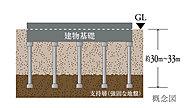 建物の下に杭を打ち込み、杭の先端を支持地盤まで到達させ、杭の摩擦力と支持層による反力により建物全体を支える基礎工法。地表深さ約30m~33mの支持層まで13本の杭を打設しています。