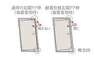 大きな地震が起きた際、枠が変形してもドアを開閉しやすいように、枠と玄関ドアの間にクリアランス(隙間)を設けています。※地震の規模により、JIS基準を上回る変位が生じる場合は対応できない場合があります。