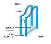 2枚のガラスの間に空気層を設けた「複層ガラス」を採用。高い断熱性を発揮し、省エネにも貢献します。※2