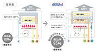 熱をムダなくリサイクルするエコジョーズは、高効率のかしこい給湯システム。