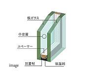 単板のガラスと比べ大きな断熱効果が得られ結露防止や省エネルギーにもつながります。