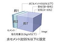 水セメント比とは、コンクリートの配合におけるセメント量に対して加える、水の重量比。数字が低いほど水の量が少なく、強度が高くなります。