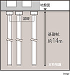 本建築物は安定した地盤に支持された杭基礎で支えられています。基礎杭は既製コンクリート杭を採用し、安全性を確保しています。