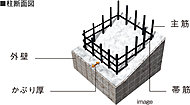 かぶり厚とは、鉄筋を覆うコンクリートの厚さのことです。