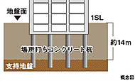 地下約14m以深のN値50以上の強固な支持層まで、場所打ちコンクリート杭を10本打ち込み建物をしっかりと支えます。