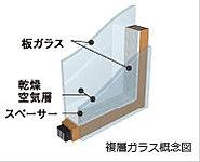 2枚のガラスの間に空気層を設けることで断熱性を向上。冷暖房効率を高め、結露も抑制します。