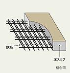 電気配線や水廻りの給・排水管などを、二重床・二重天井部分に敷設。リフォームやメンテナンス・更新が比較的容易な設計となっています。