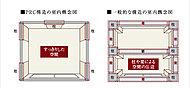PC鋼線により、壁全体で住戸を支えるため、梁や柱の凹凸がほとんどないフラットな生活空間を実現することができました。