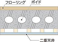 従来の工法と異なり、小梁がないことで広々とした空間を実現する『ボイドスラブ工法』。