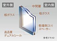 複層ガラスは、熱が最も移動しやすい「窓」の断熱性能を高め結露防止や省エネ効果が期待できます。