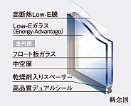 熱の出入りが最も激しい窓ガラスには、遮熱と断熱の機能を発揮する「Low-E 複層ガラス」を採用。結露防止のほか省エネにも貢献します。