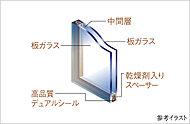 複層ガラスは、熱が最も通過しやすい「窓」の断熱性能を高め結露防止や省エネ効果が期待できます。