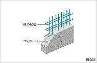 外壁などは、鉄筋を二重に組むダブル配筋を施工。シングル配筋に比べより高い強度を発揮します。