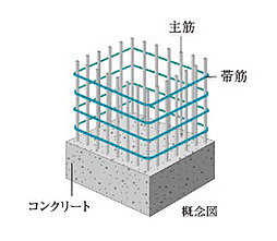 溶接閉鎖型筋
