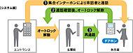 オートロック&カラーモニター付インターホンを採用。エントランスへの来訪者を室内インターホンのカラー映像で確認。相手を確かめた後にオートロックを解錠でき、不審な人物の建物内への立ち入りを防ぎます。