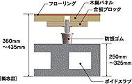 フローリングとコンクリートスラブの間に層を設けて二重構造にすることで、足音など生活音の上下階への影響を和らげます。