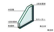 2枚のガラスの間に中空層を設けた複層ガラスを採用。優れた断熱・遮熱性で冷暖房効率を高めます。