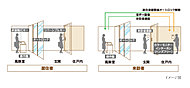 風除室に、住戸番号を認識できる非接触ICキーで解錠するオートロックを設置。
