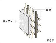 外壁・耐力壁は、鉄筋を格子状に2重に組むダブル配筋としています。シングル配筋に比べて高い強度と耐久性を実現しています。