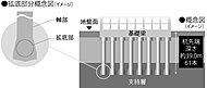 建物の下に杭を打ち込み、杭の先端を支持層まで到達させ、杭の摩擦力と支持層による反力により建物全体を支える基礎工法です。