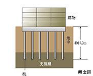 地下に造成した杭が建物をしっかりと確実に支えるアースドリル拡底工法により地下17.0m付近にある強固な地盤まで杭を18本打ち込み、高い耐久性を確保しています。
