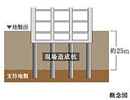 基礎として地下約25m付近にある強固な支持層まで11本のコンクリート杭を打ち込み、建物を支えます。