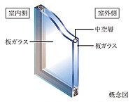 2枚のガラスの間に空気層を挟むことで、断熱性を向上。室内への外気の影響を軽減し、結露防止や高い冷暖房効果を発揮します。※一部住戸を除く