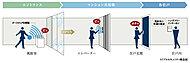 風除室、エレベーター前、各住戸玄関扉の3段階のセキュリティを導入。風除室の映像は、住戸内から確認できます。