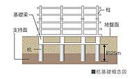 本物件の杭工法は、杭の先端を地盤にしっかり打ち込んで固定する場所打ちコンクリート杭(アースドリル工法)を採用。強固な基礎構造によって建物をしっかりと支えます。