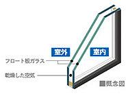 全居室の窓に空気層を中間につくる2枚のガラス構造の「ペアガラス」を採用。結露の軽減と断熱効果、さらには冷暖房効率も高め省エネにも貢献します。
