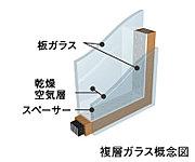 全窓断熱性の高い「複層ガラス」