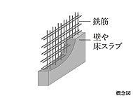 主要構造部には、コンクリート中に二重に鉄筋を配したダブル配筋を採用。耐久性と構造強度を高めます。