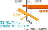 室外側ガラスにコーティングした高断熱Low-E膜が、冷暖房効果を高めて快適に過ごせます。