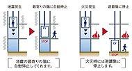 地震管制運転・火災管制運転(一部除く)を備えた安全性能が高いエレベーターを設置。地震発生時には自動的に最寄り階に着床して扉が開きます。