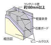 戸境壁のコンクリート厚は約180mm以上を確保。隣戸間の遮音性に配慮しています。(一部を除く)