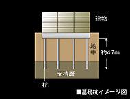 支持力の高い基礎杭を約47mの支持基盤まで9本打込み、建物と住まう方の暮らしを支えます。