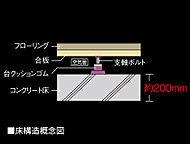 床は約200mm以上のスラブ厚に加え、遮音性能に優れたLL-45等級の二重床を採用し、上下階に伝わる生活騒音を軽減する床構造を実現しています